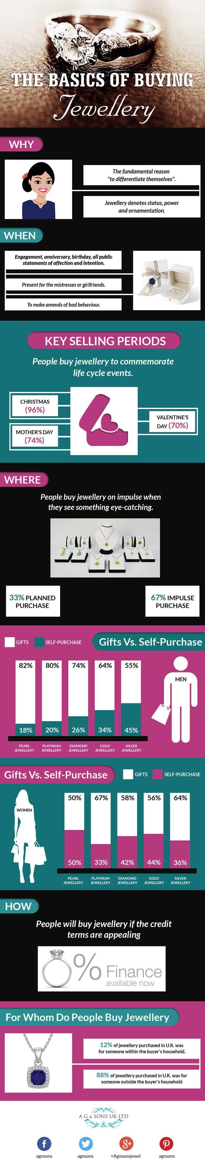 The-Basics-of-Buying-Jewellery