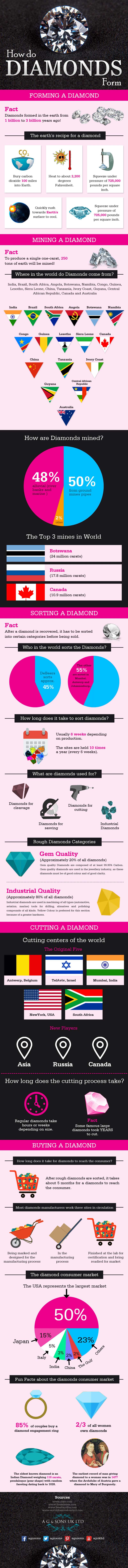 How Do Diamonds Form